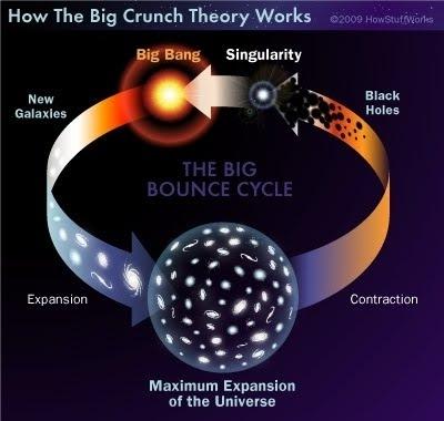 La teoría del Big Crunch nos dice que el Universo podría ser cíclico, repitiendo un proceso de expansión y contracción.