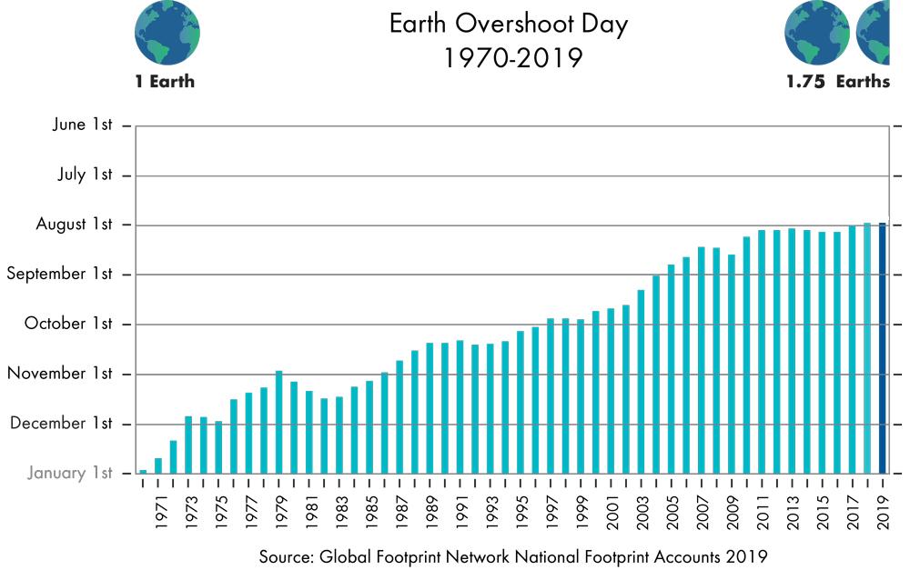 Este 29 de julio alcanzamos el Día de la Sobrecapacidad de la Tierra, eso significa que ya hemos agotado el agua, el aire limpio, el suelo y el resto de recursos naturales que ofrecía el planeta para este 2019.