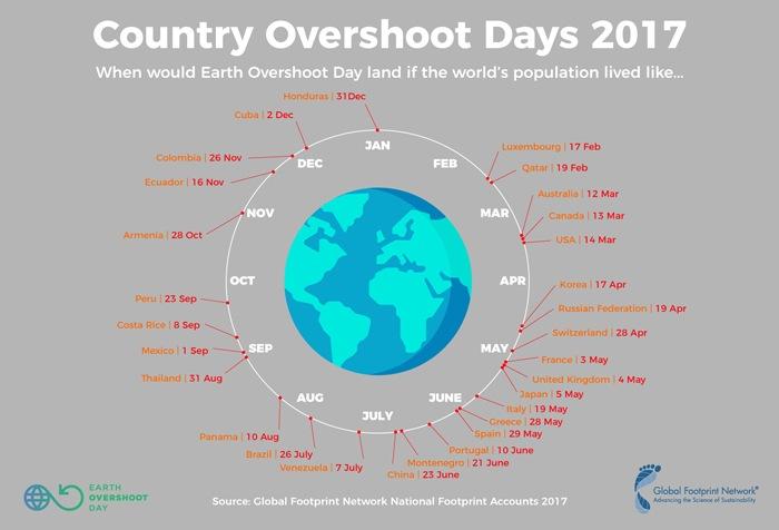 Para calcular el Día de la Sobrecapacidad de la Tierra, la organización científica internacional Global Footprint Network, utiliza dos factores: la biocapacidad y la huella ecológica humana, ambos datos se obtienen de las Naciones Unidas.