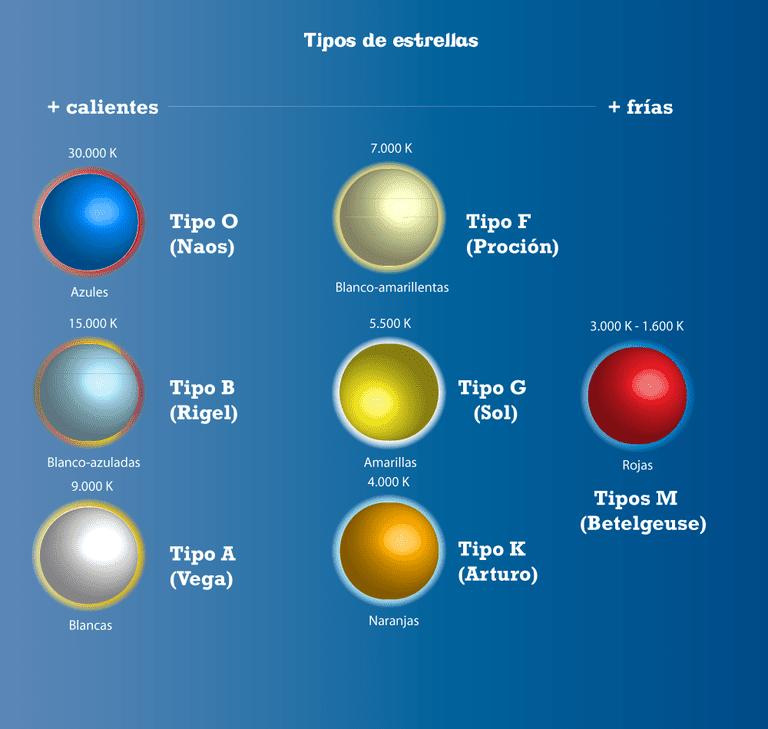 Nuestro Sol es una enana amarilla del tipo G-II. Morirá en forma de nebulosa planetaria dentro de unos 4.500 millones de años aproximadamente.