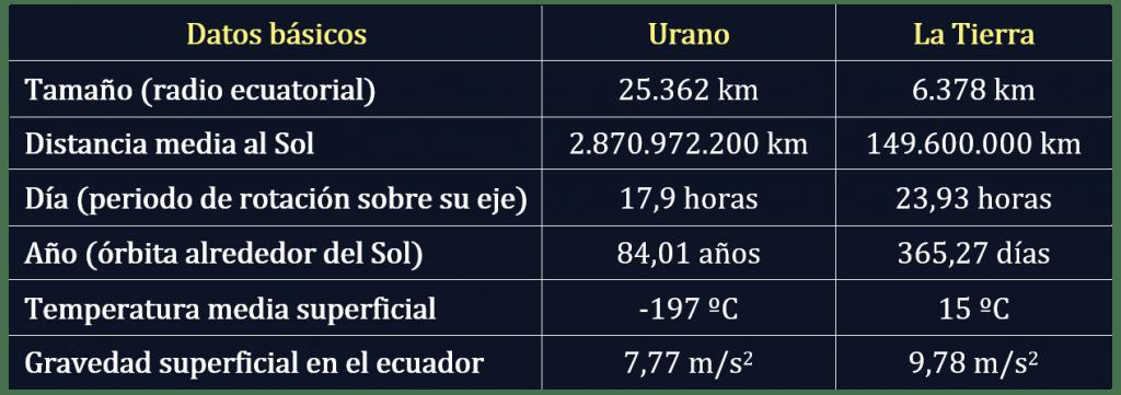 Tabla de datos comparativa entre Urano y la Tierra