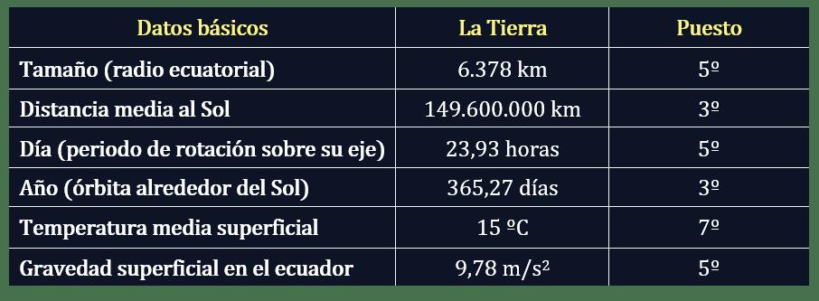 Datos del planeta Tierra