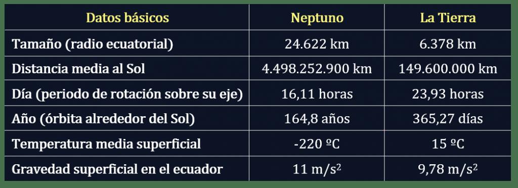 Datos de Neptuno