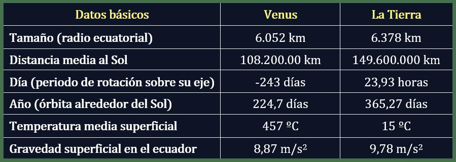 Datos del planeta Venus