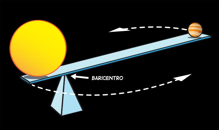 Júpiter no orbita al Sol