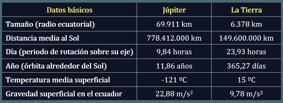 Datos del planeta Júpiter