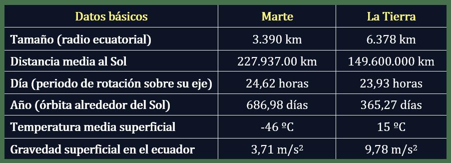 Datos comparativos entre Marte y la Tierra