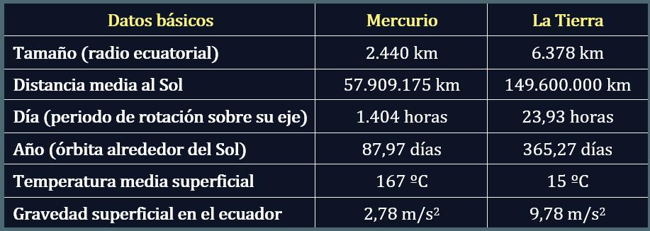 Datos comparativos entre el planeta Mercurio y la Tierra