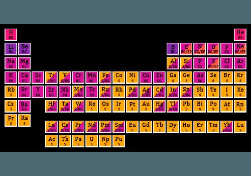 Elementos generados por el Big Bang, las estrellas, las supernovas y los rayos cósmicos.