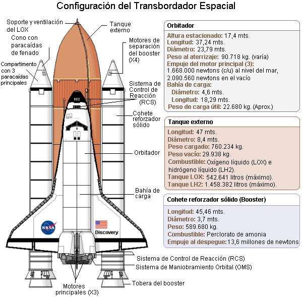 Partes del transbordador espacial