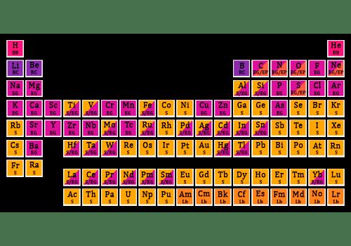 Tabla periódica completa. (No incluye los elementos sintéticos del 104 al 118).