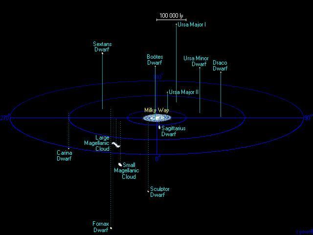Representación de la Vía Láctea y algunas de sus galaxias satélite.