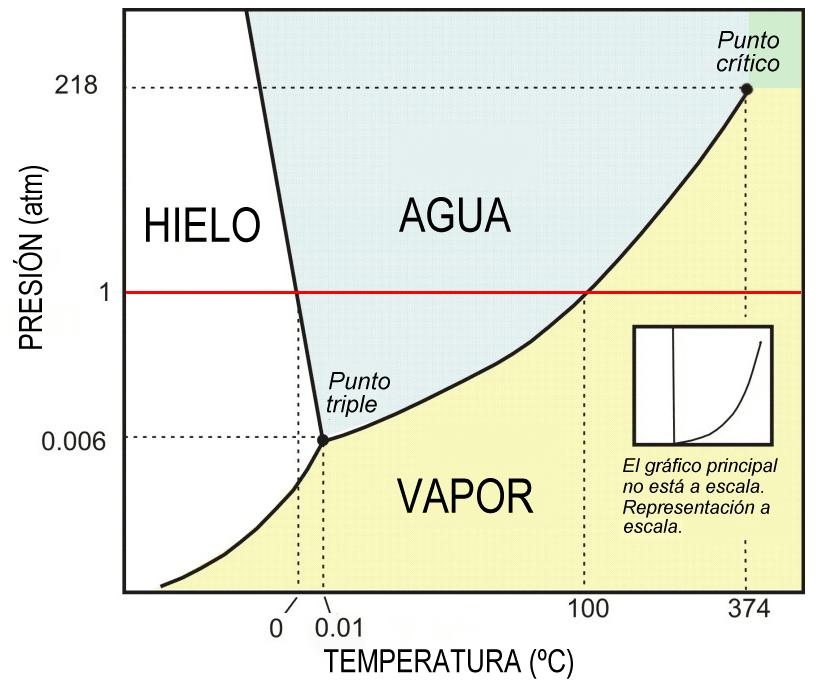 Grafico de temperatura y presión del agua.