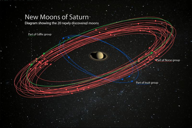 20 nuevas lunas descubiertas en Saturno.