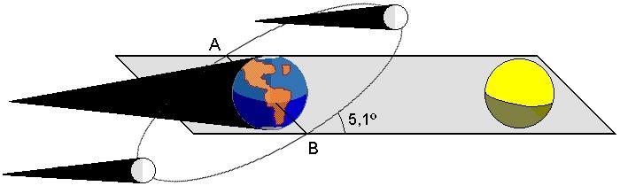 Representación de porqué no se produce un eclipse solar todos los meses